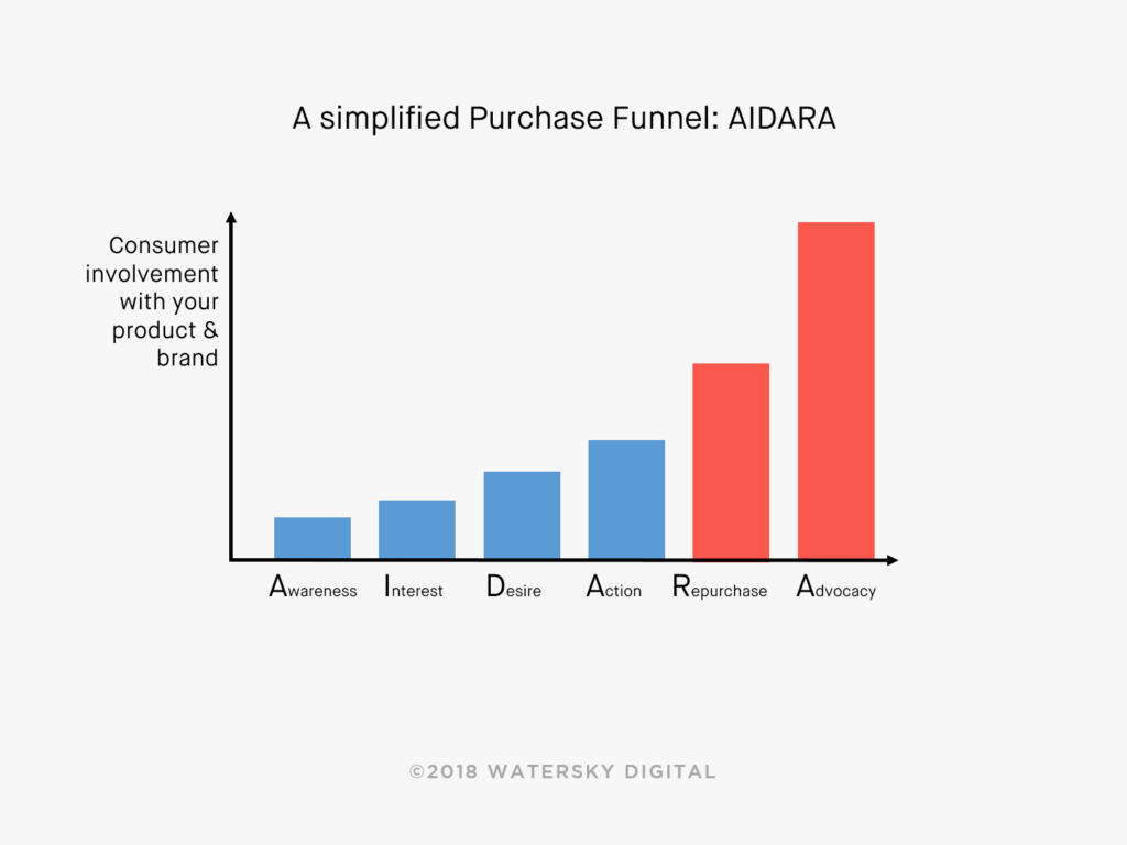 Online Marketing Funnel - AIDARA Konzept