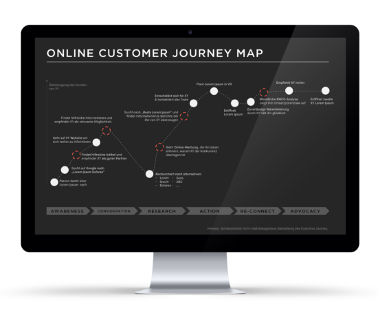 Online Marketing Strategie Map einer Online Customer Journey