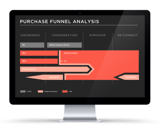 Online Marketing Strategie Purchase Funnel Analyse